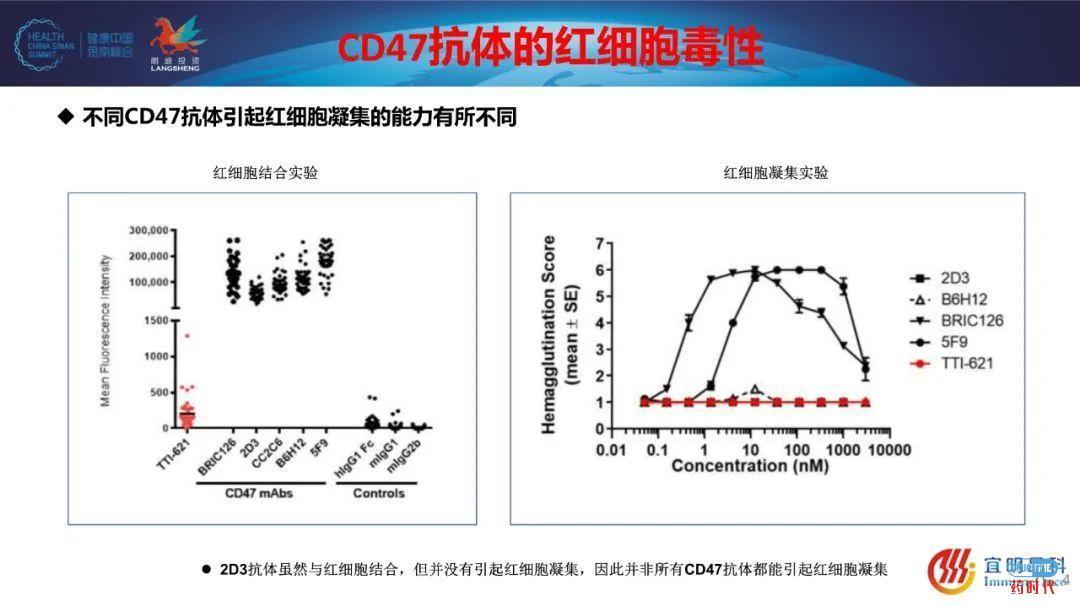 PPT | 田文志博士、申华琼博士思南峰会CD47主题演讲资料
