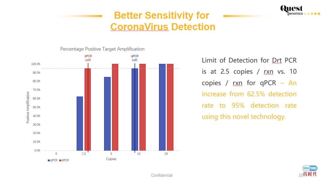 新冠病毒的核酸检测——科维思数字PCR将提供更全面的解决方案
