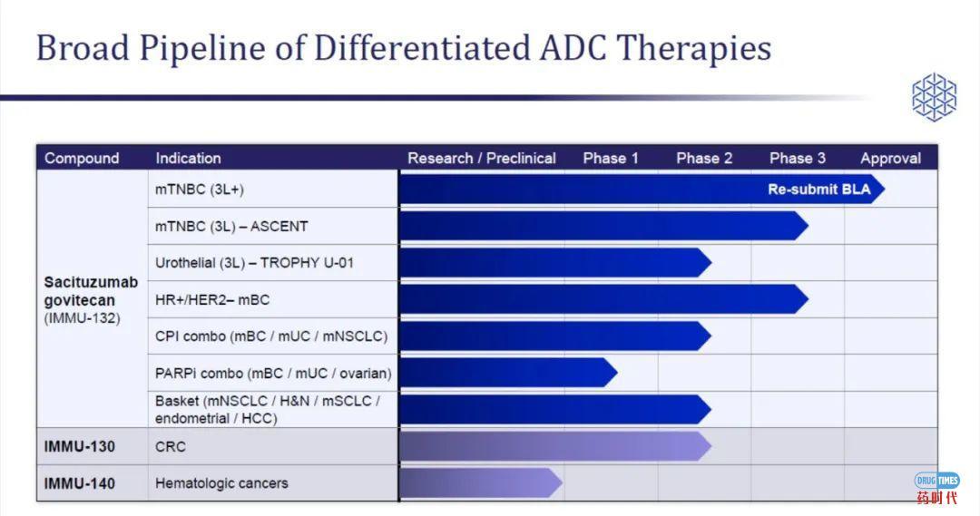 Immunomedics抗体偶联药物(ADC)临床试验提前结束 股票大涨