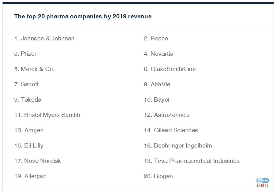 新冠疫情下,前20大跨国药企市值2.6万亿美元 缩水~8% | 附20大药企最新名单