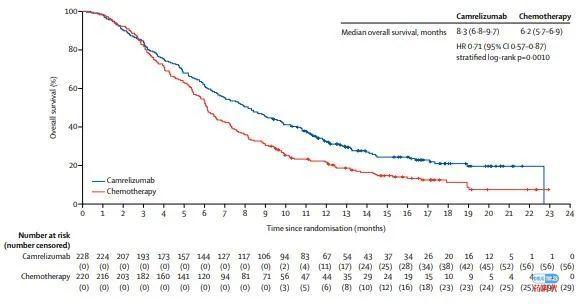 恒瑞医药卡瑞利珠单抗二线治疗食管癌 III 期研究结果在《柳叶刀·肿瘤学》刊载