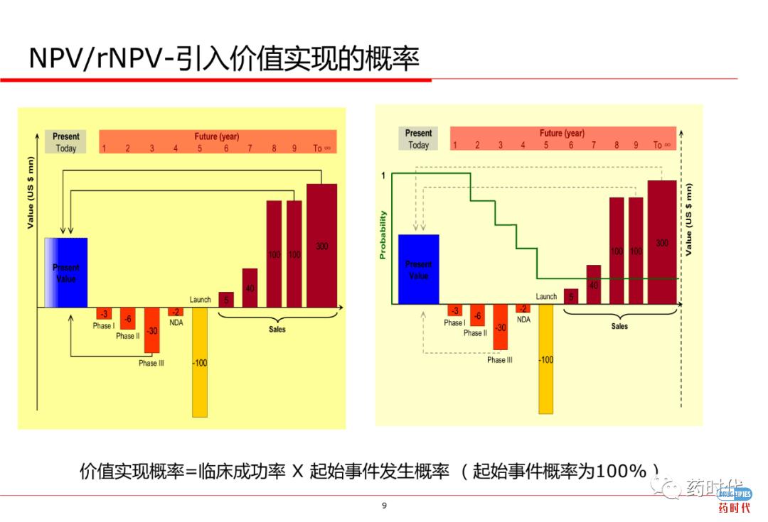 PPT分享   创新药项目如何估值