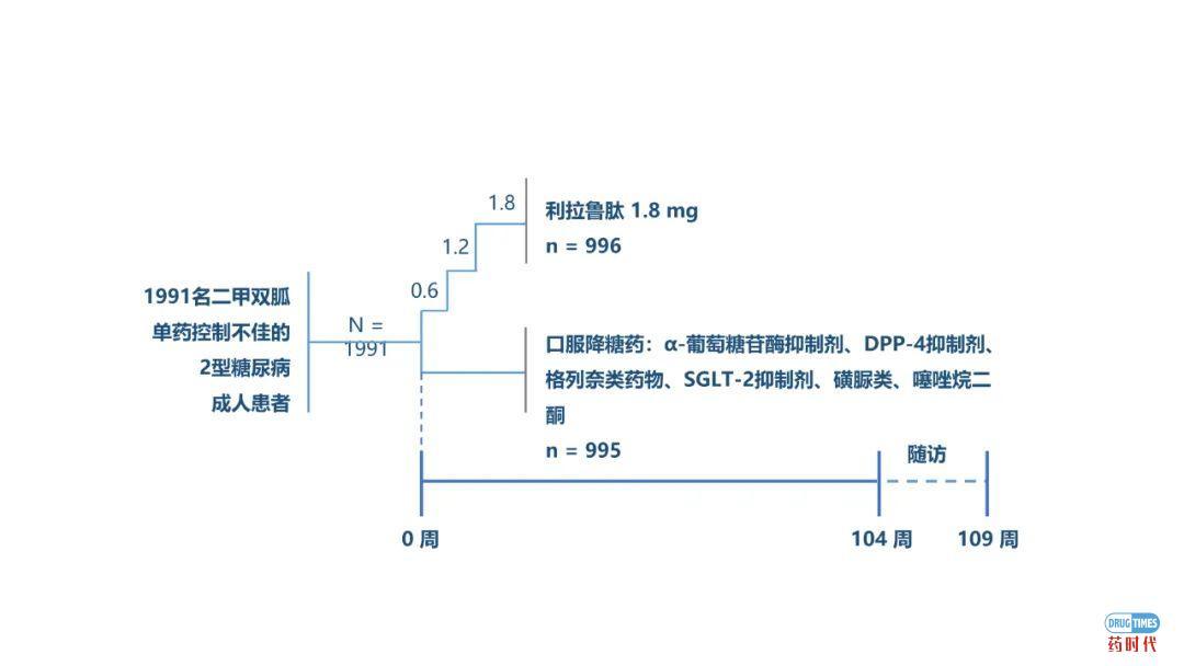 ADA热点速递:利拉鲁肽重磅研究LIRA-PRIME结果公布 再添长期控糖新证据