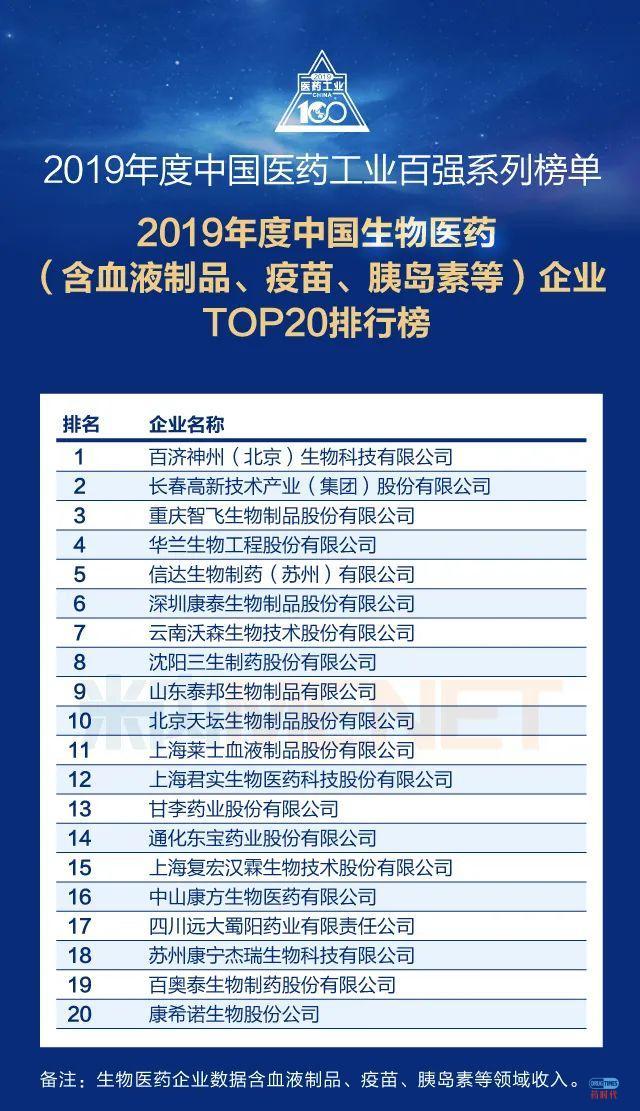 恒瑞、广药、药明康德、迈瑞、百济神州雄踞榜首!2019年度中国医药工业百强系列榜单盛大发布,你家企业上榜了吗?