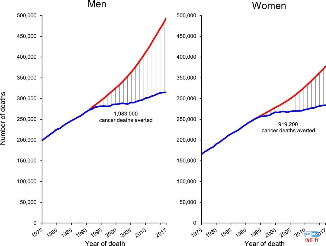"""020癌症统计报告发布,死亡率出现最大年度降幅"""""""