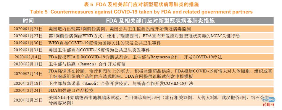 美国FDA对公共卫生紧急事件的防范和应对措施