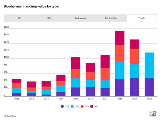 生物制药行业融资规模有望创历史新高