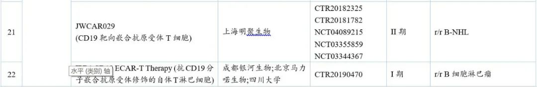 中国CAR-T细胞治疗研发趋势