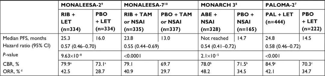 CDK4/6抑制剂在乳腺癌中的江湖,新药还是仿药的抉择?