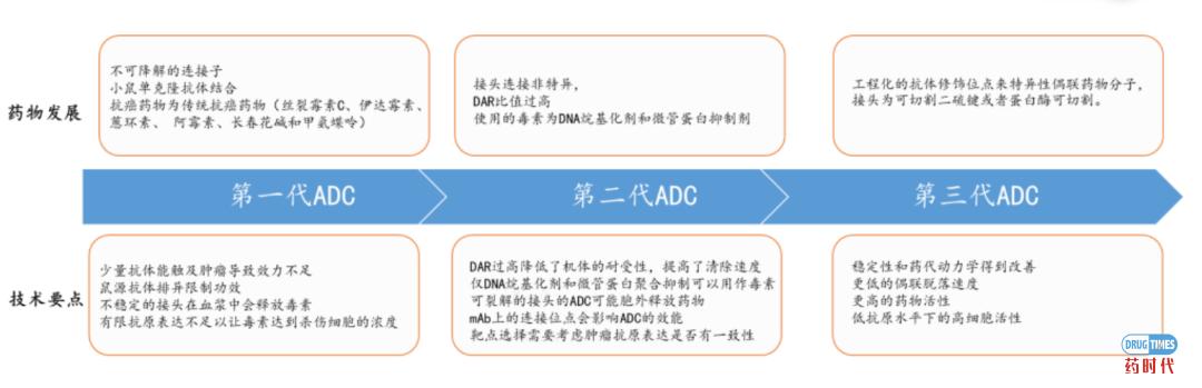 """0亿美元大单再掀ADC风潮,国内公司能否在巨头环伺中乘风破浪?"""""""