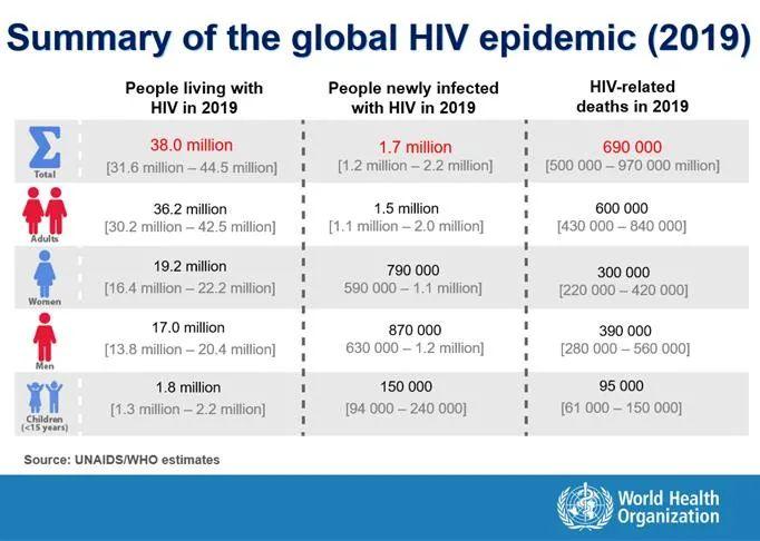 柳叶刀 | 广泛耐药性艾滋病毒株出现,多种治疗药物均无效