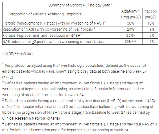 NGM, Viking Therapeutics公布最新NASH临床试验数据
