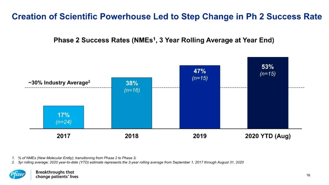 """""""宇宙第一大药厂""""辉瑞对现有管线自信满满,预测了未来10款最具潜力的重磅大药以迎接2026年的专利断崖"""