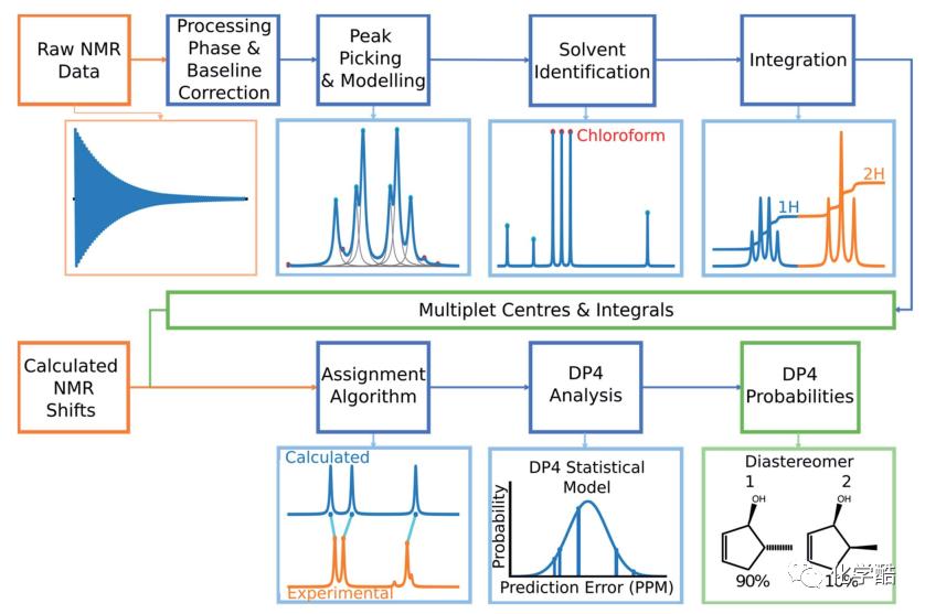 解放化学家的双手!剑桥大学开发NMR自动解谱软件,60秒内完成一个分子结构解析