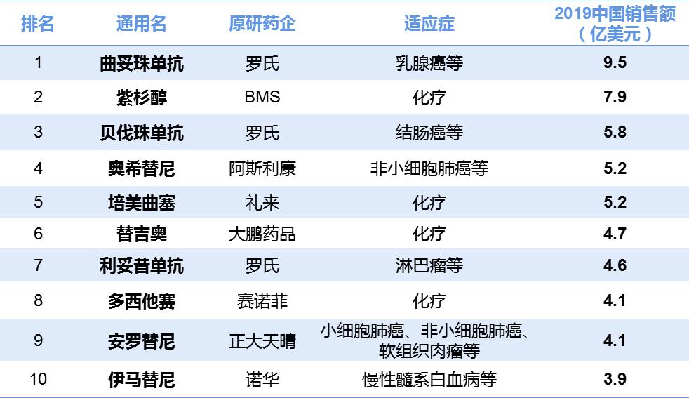 跨国药企霸屏!中美抗肿瘤药销售Top10榜单比拼,差别在哪?