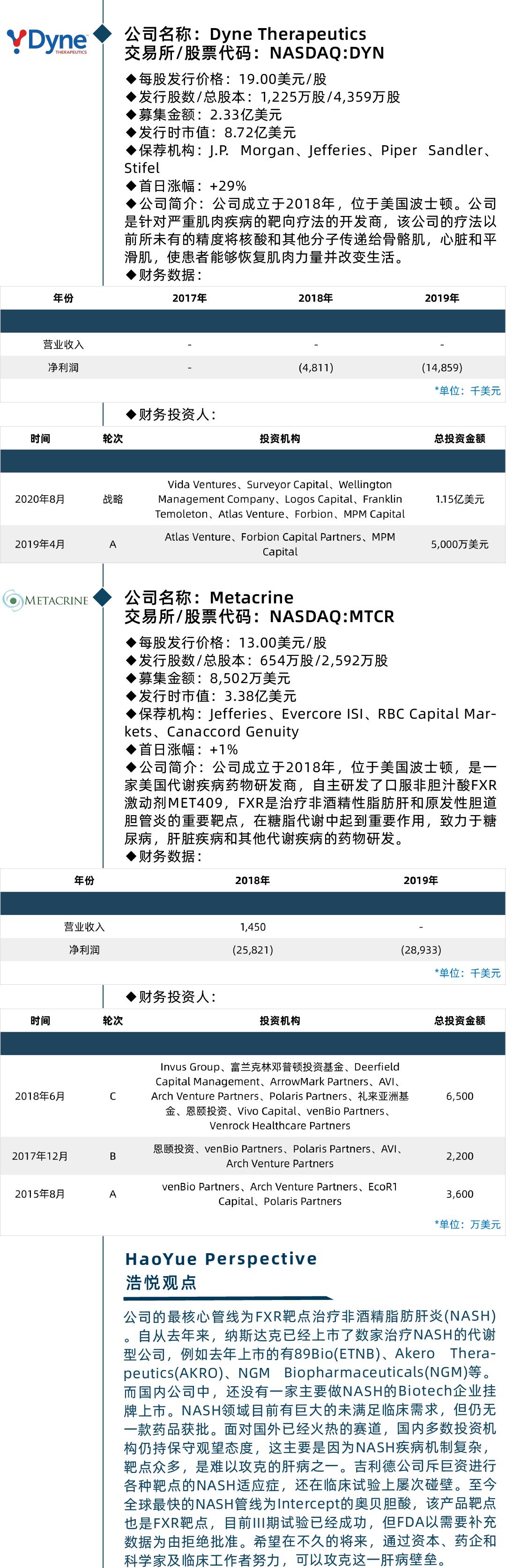 美股迎来IPO最热周,医疗健康企业笑傲江湖