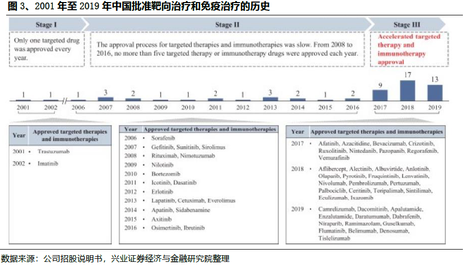 """020国内NGS肿瘤伴随诊断市场报告"""""""