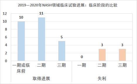 近期NASH领域进展汇编与展望