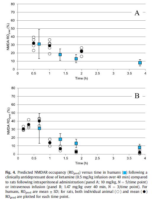 血脑屏障:中枢药物研发之痛 --- CNS药物开发中的DMPK评价