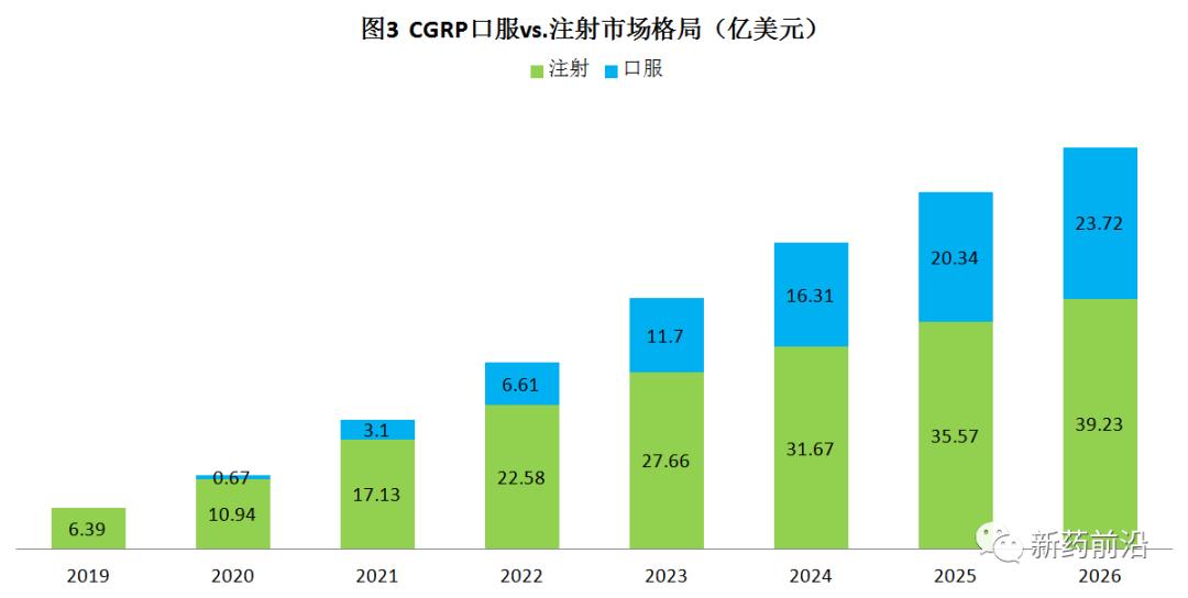 CGRP拮抗剂:口服PK注射,谁更强?