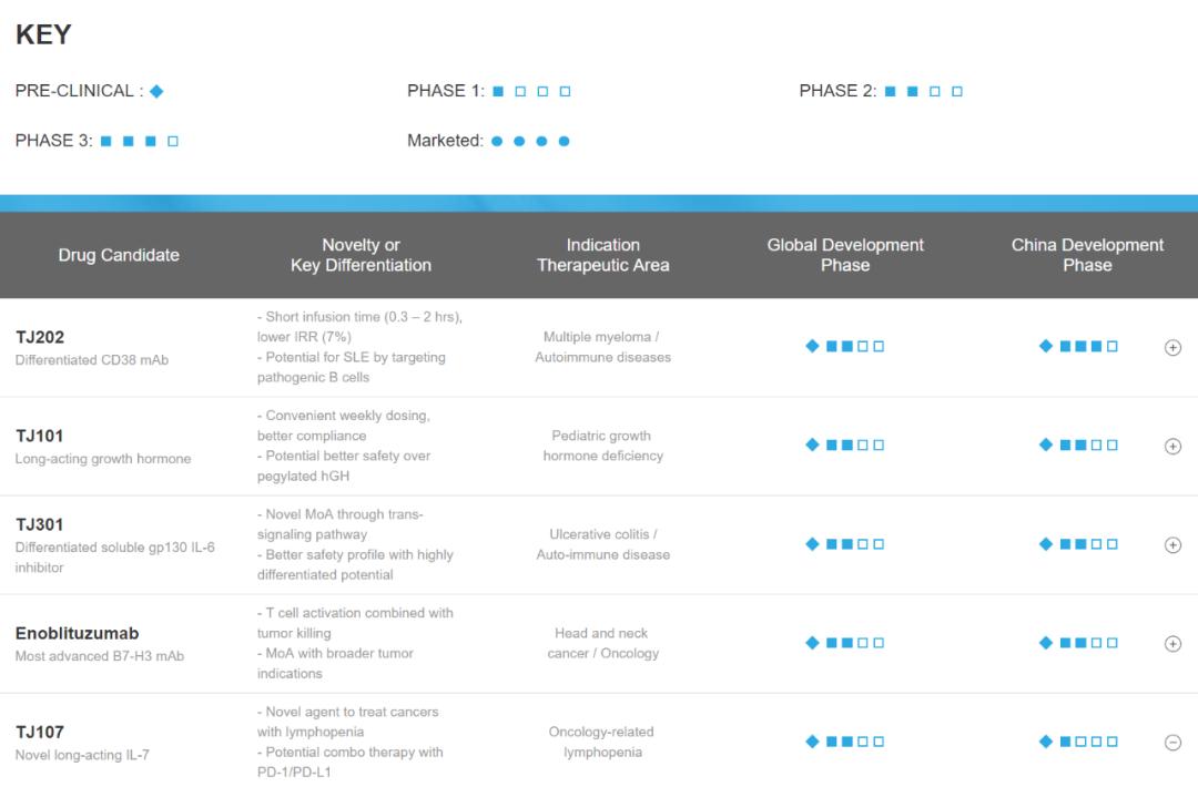 天境生物—License-in+自主研发创新模式初显成效