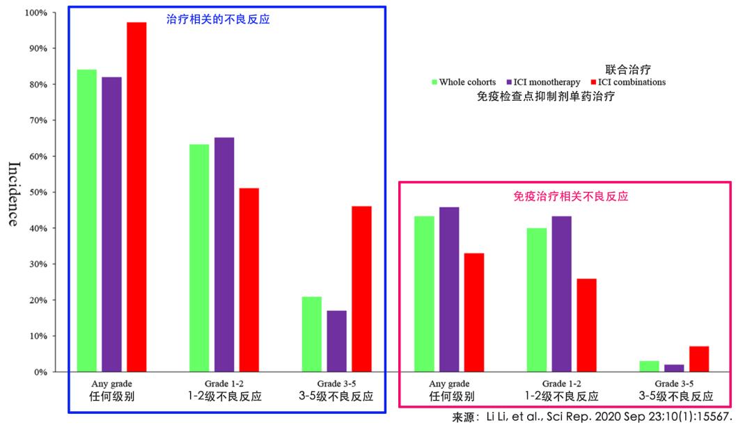 神药PD-1的另一面,中国癌症患者免疫治疗不良反应面面观