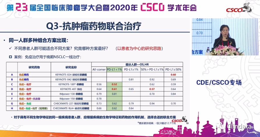 视频 | CDE杨志敏部长:《2020年中国抗肿瘤创新药审评情况报告》