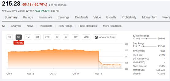 好好的TOP 50药企,怎么股价突然就跌了20%?