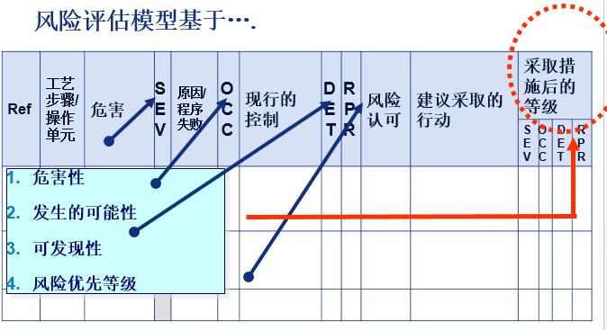 """专栏   """"大话""""技术风险评价(TRA)(上)"""