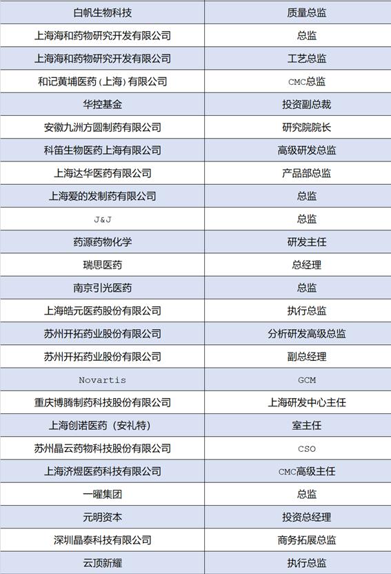 【报名倒计时4天】将会有哪些大咖出席2020中国新药CMC高峰论坛?与会嘉宾名单抢先看!
