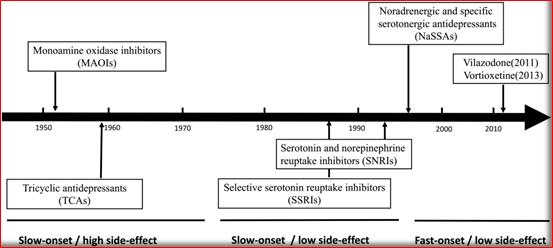盘点:1980-2020 抗抑郁领域上市的25个药物