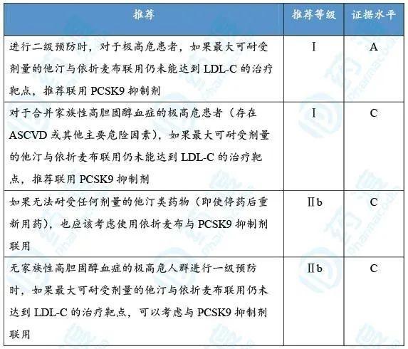 PCSK9药物发展简史