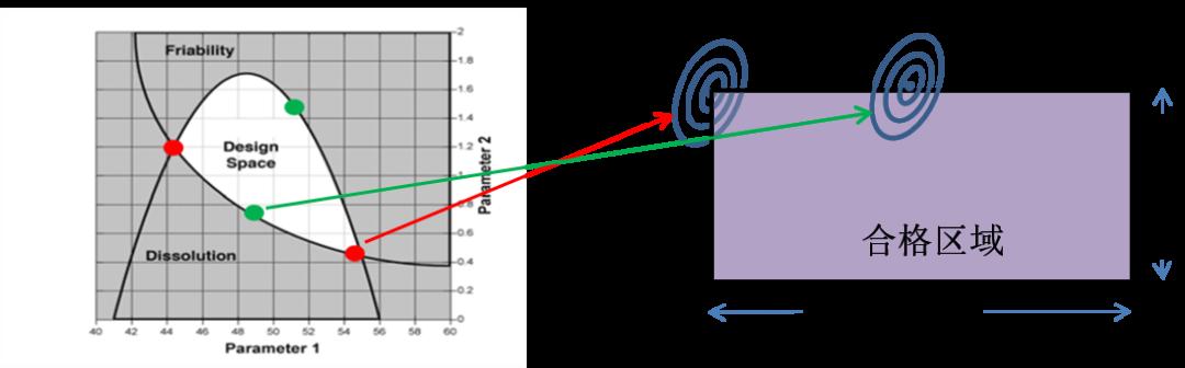 专栏 设计空间:制剂研发人员使用QbD的终极目标(下)