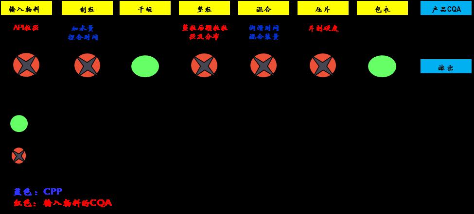 专栏   控制策略:QbD中保证药品质量的直接武器