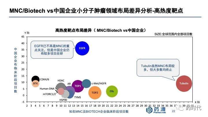 PPT分享|李靖博士:中国未来十年抗肿瘤小分子药物的研发布局