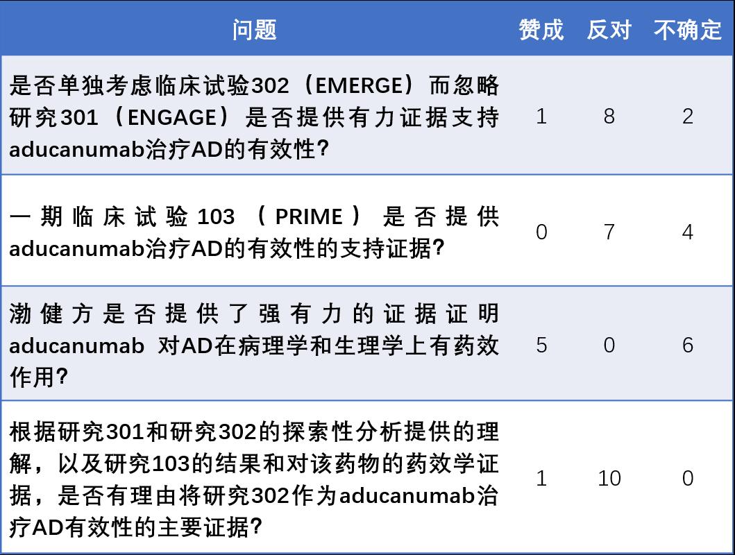 Ad com上渤健阿尔茨海默症药aducanumab遭重挫,FDA被指欠缺专业性