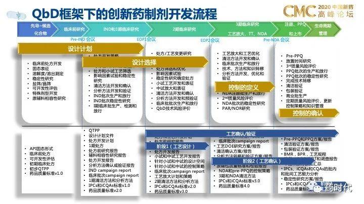PPT分享 QbD框架下的创新药制剂研发和技术转移