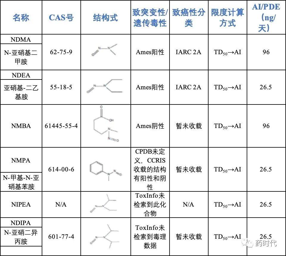 遗传毒性杂质专栏——遗传毒性杂质风险评估简析(下)