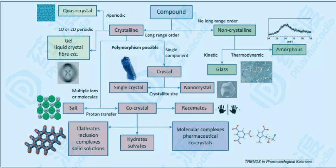 浅谈:药物晶型与晶型药物