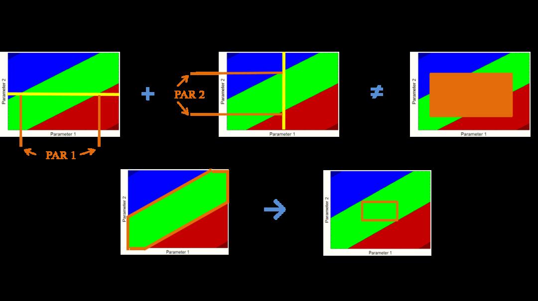 专栏|设计空间:制剂研发人员使用QbD的终极目标(上)