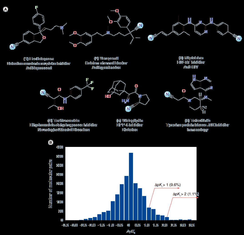 氰基(-CN)结构是如何提高药物分子活性的?