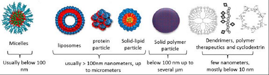 【行研】纳米颗粒载体——核酸递送的另一种选择