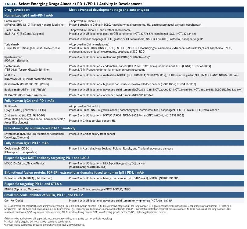 最新汇总!2020获批的PD-1/L1疗法,囊括13类癌症