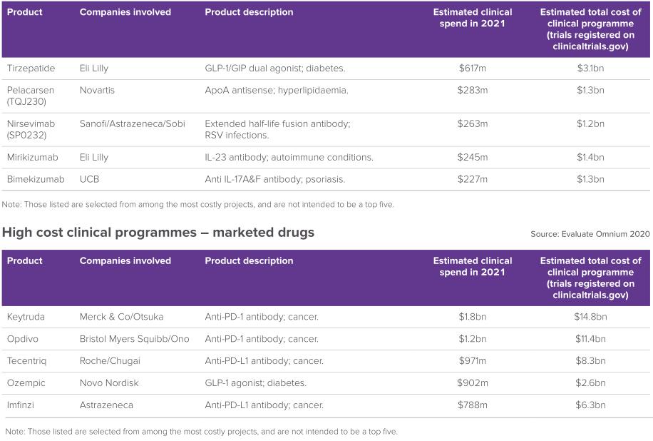 生物制药领域的十大烧钱项目:5款药物已上市,5款在研