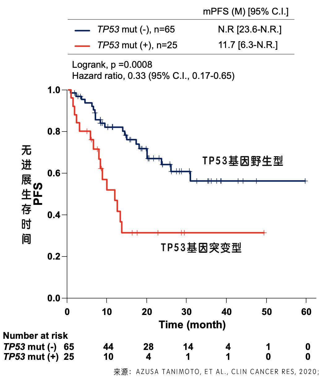 依沙佐米神助攻,提升ALK/TP53突变患者疗效