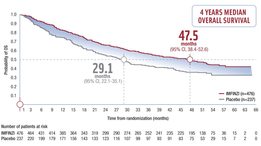 真实世界中的度伐利尤单抗:III期NSCLC根治性放化疗后的巩固效果