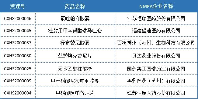 2020盘点:中国2类「改良型新药」分析,江苏恒瑞、南京圣和…