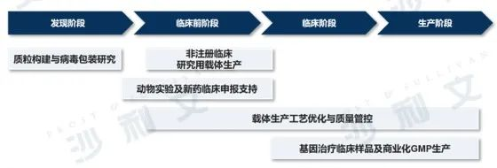 医药产业发展新浪潮(下)——细胞和基因疗法研发生产外包服务