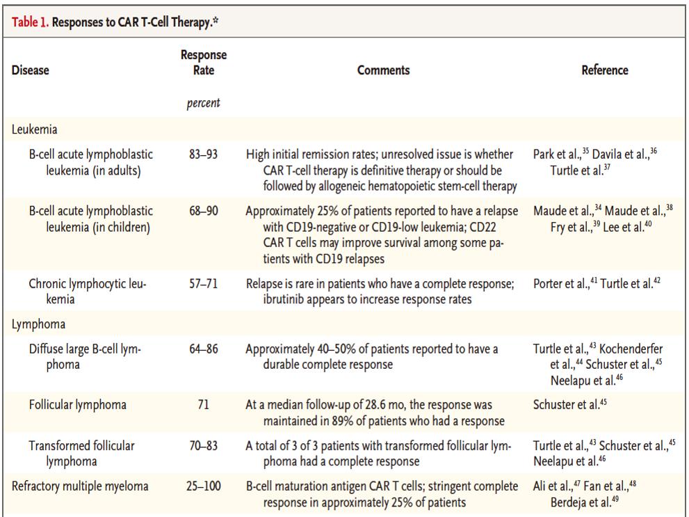 PD-1携手CAR-T疗法!强强联合能否打破实体瘤治疗困局?