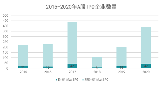 """020医药健康资本市场年度盘点:A股、一级市场、IPO汇总"""""""